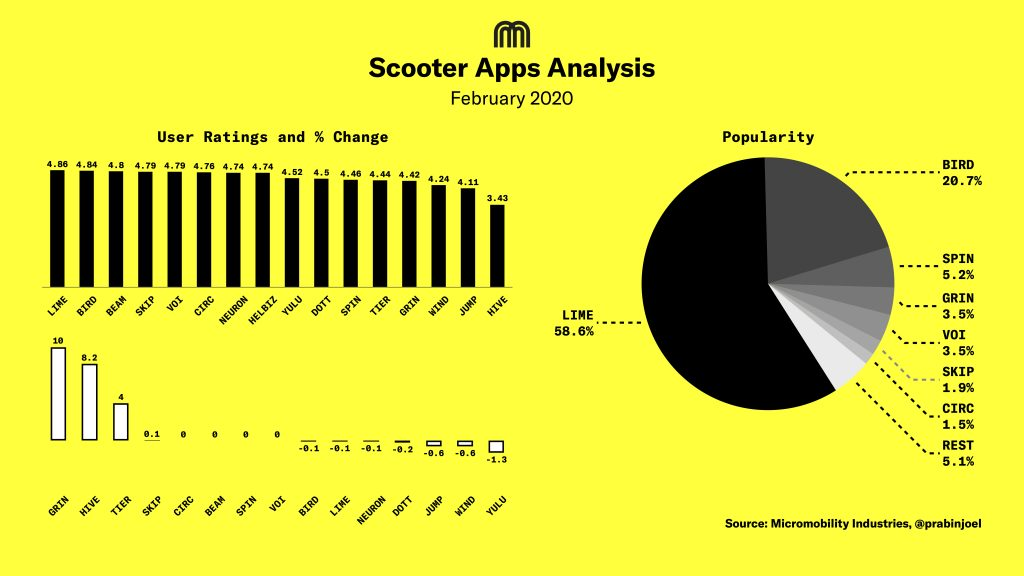 Micromobility Apps Analysis