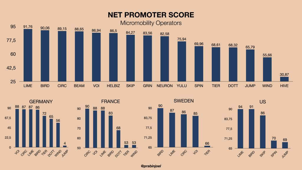 Net Promoter Score for Micromobility Operators